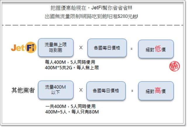 香港wifi行動上網分享jetfi無線3g網路吃到飽image003